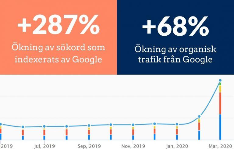 Kundcase SEO, ökning av sökord som indexerats av Google